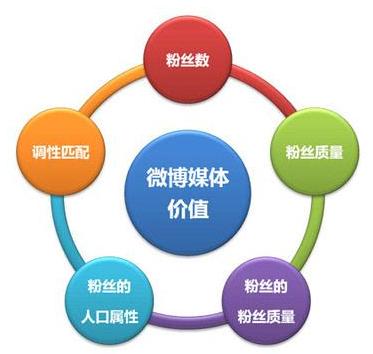 互動性營銷活動策劃